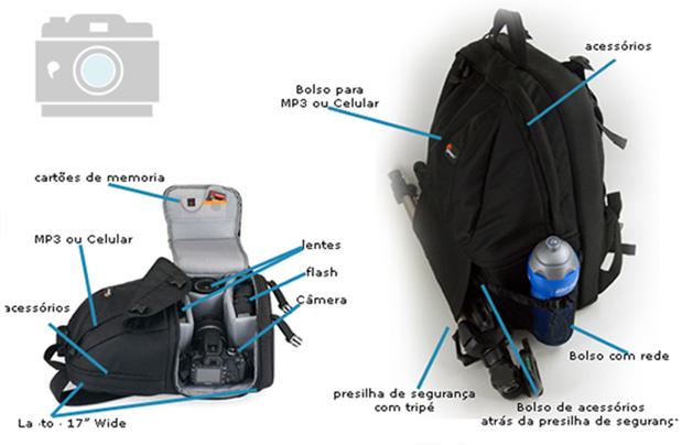 Descrição dos compartimentos da FastPack 350