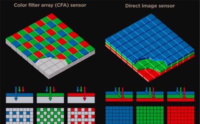 esquema sensores Bayer e Foveon