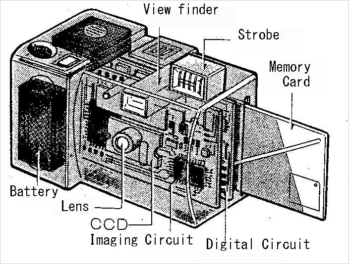 A 1ª câmera -totalmente- digital foi da Kodak? Não.