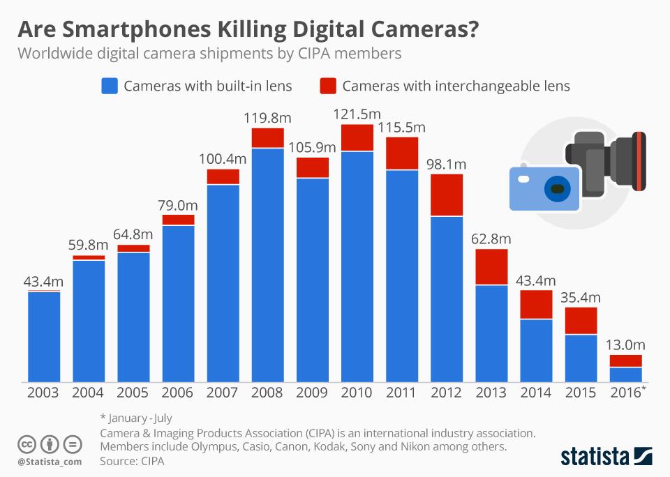 O mercado fotográfico estaria entrando em um grande colapso?